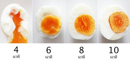 ไข่ต้มลดความอ้วน